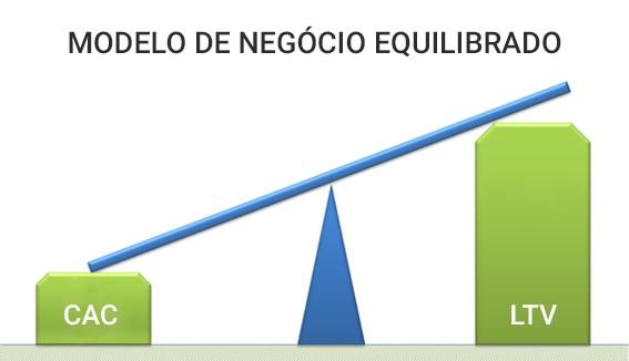 metricas de saas - modelo de negocio