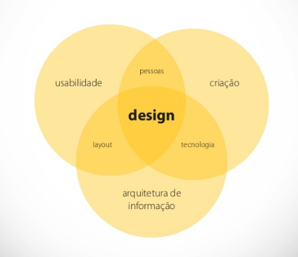 design no e-commerce