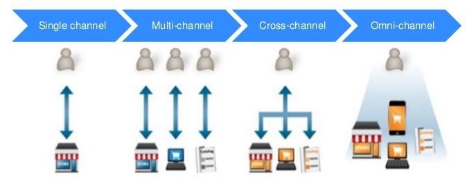 Infográfico crosschannel multichannel omnichannel