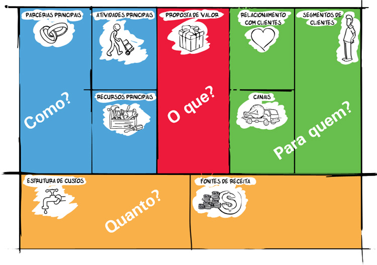 infográfico modelo de negócio Canvas