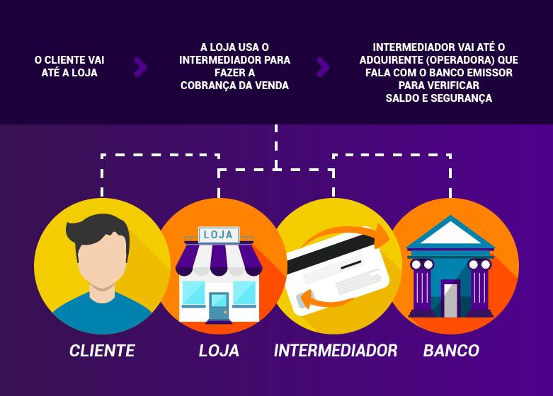intermediador de pagamento