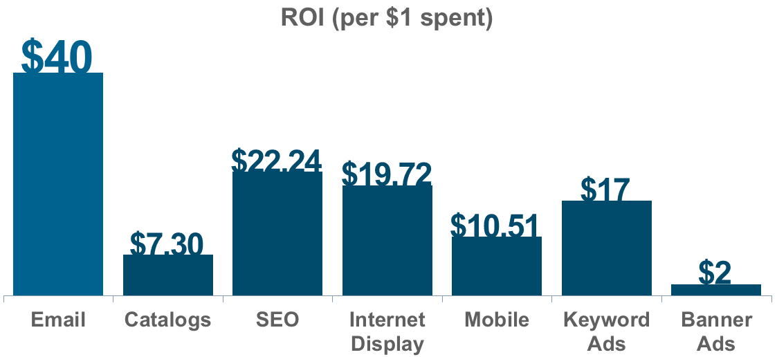 email marketing-roi